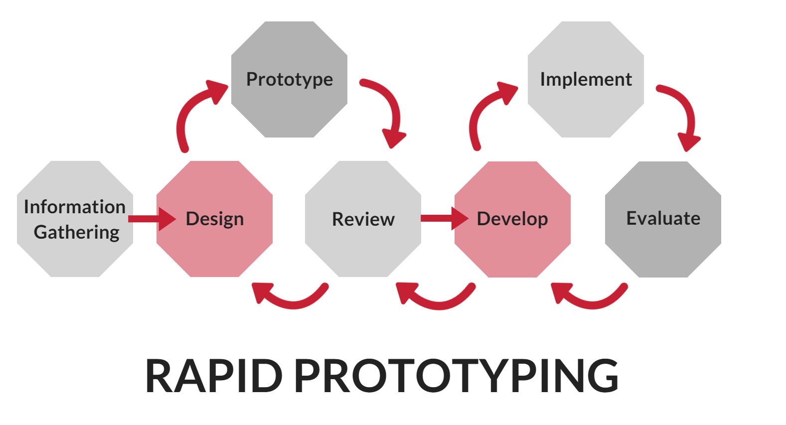 Lessons You Can Learn From FDM Rapid Prototyping - Small Business